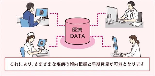 画像4: IoT ヘルスケア(医療)事例 ウェアラブル端末で健康増進