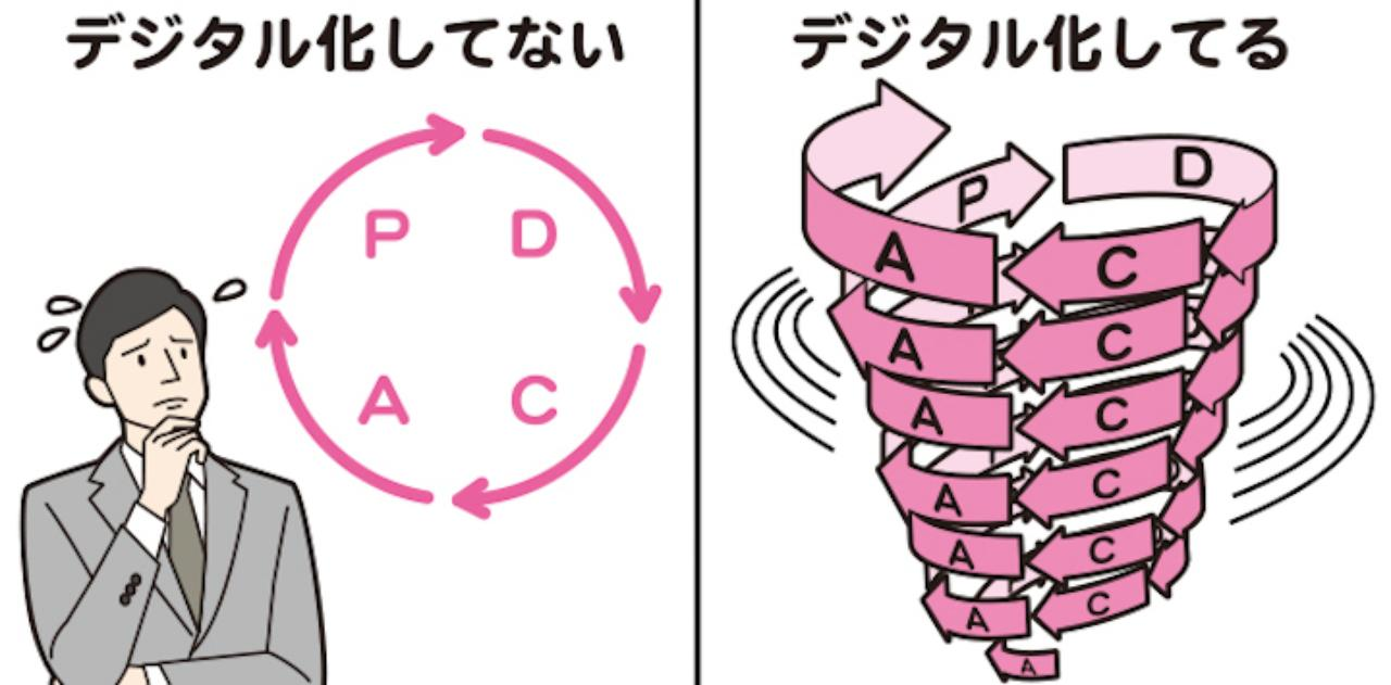 画像: [1] デジタルシフトのメリット。それはトライアンドエラーのサイクルを非常に速いスピードで廻せることにあります