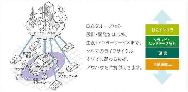 画像3: IoT 自動車事例 IoTが描くクルマの未来像とは