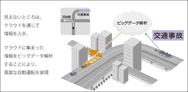 画像6: IoT 自動車事例 IoTが描くクルマの未来像とは