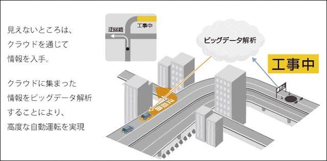 画像5: IoT 自動車事例 IoTが描くクルマの未来像とは