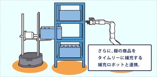 画像19: IoT 物流業事例 人工知能によるスマートロジスティクス
