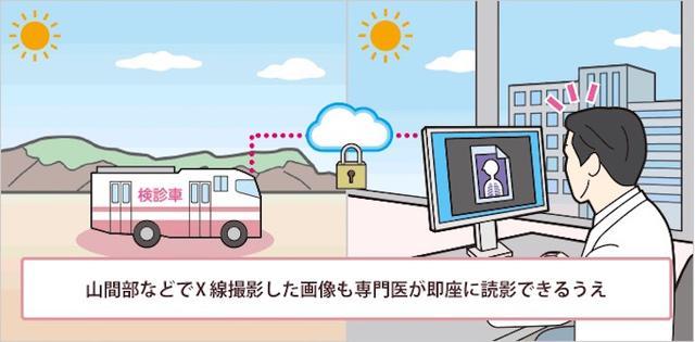 画像11: IoT ヘルスケア(医療)事例 ウェアラブル端末で健康増進
