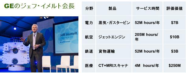 画像: 図5 インダストリアルインターネット GEが提案したビジネスモデル