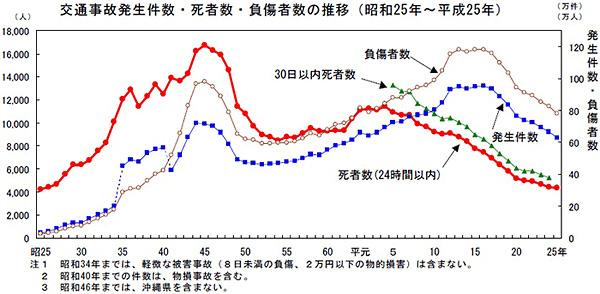 画像: 図1 交通事故は減少傾向にある 出典:全日本交通安全協会 http://www.jtsa.or.jp/topics/T-239.html