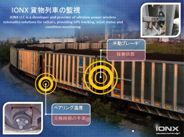 画像: 図3 貨物列車のブレーキや可動部分をモニターし、状態を監視する 出典:Linear Technology