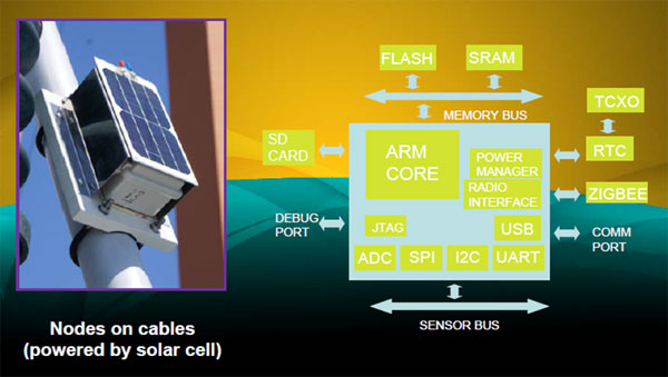 画像: 図2 吊り橋のワイヤーの強度を検出するセンサーモジュール 出典:MEMSIC