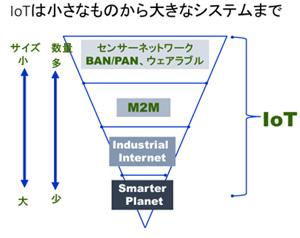 画像: 図2 IoTはBAN/PANからワイヤレスセンサーネットワーク、M2M、インダストリアルインターネット、スマータープラネットなど広い分野に及ぶ