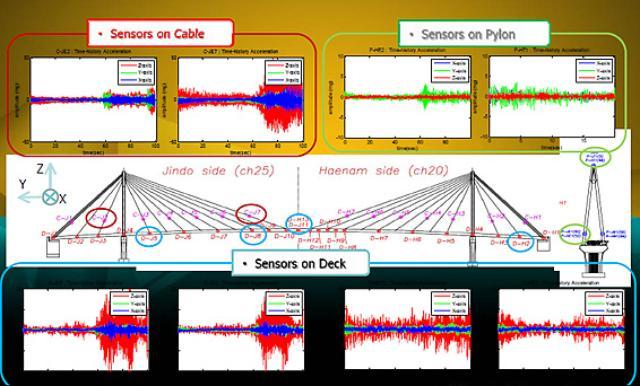 画像: 図4 橋梁に取り付けたセンサーによって橋の劣化状態を知る 出典:MEMSIC