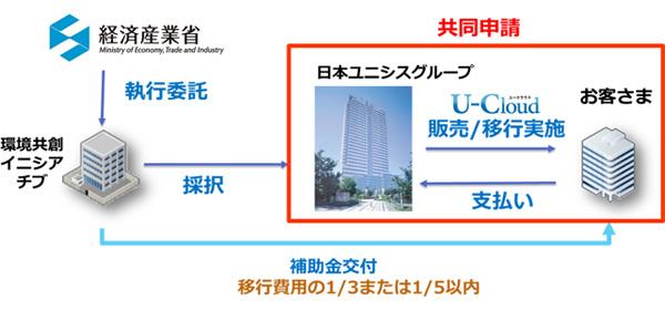 画像: 日本ユニシスグループが提供するクラウドサービスが、経済産業省の「データセンターを利用したクラウド化支援事業」の第一次登録クラウドサービスとして採択されています。(2014年7月8日号号)
