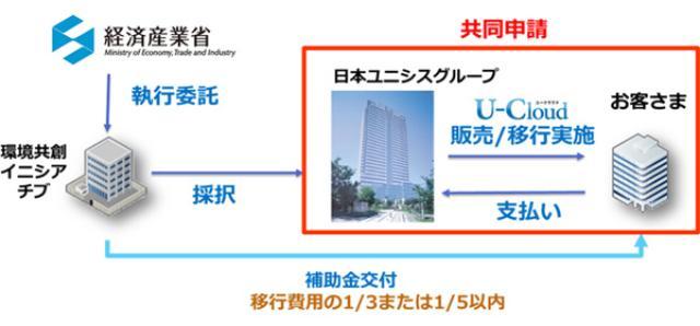 画像: 日本ユニシスグループが提供するクラウドサービスが、経済産業省の「データセンターを利用したクラウド化支援事業」の第一次登録クラウドサービスとして採択されています。(2014年07/08号)