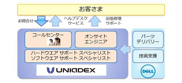 画像: ユニアデックスは、デル製品のお客さまに「自営保守サービス」の提供を開始しました。(2015年03/10号)