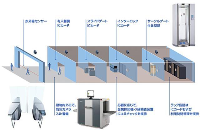 画像2: 「事業継続性」「環境配慮」「セキュリティー」に最新の技術で対応