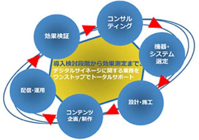 画像1: 「マルチベンダー」「トータルサポート」「ワンソースマルチユース」で顧客により高い価値を提供