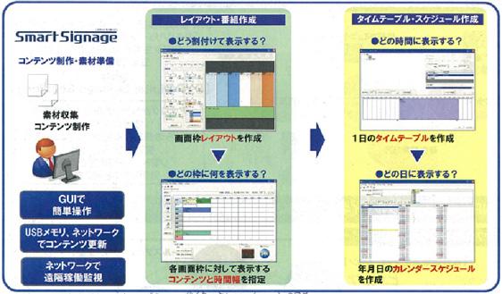 画像2: 「マルチベンダー」「トータルサポート」「ワンソースマルチユース」で顧客により高い価値を提供