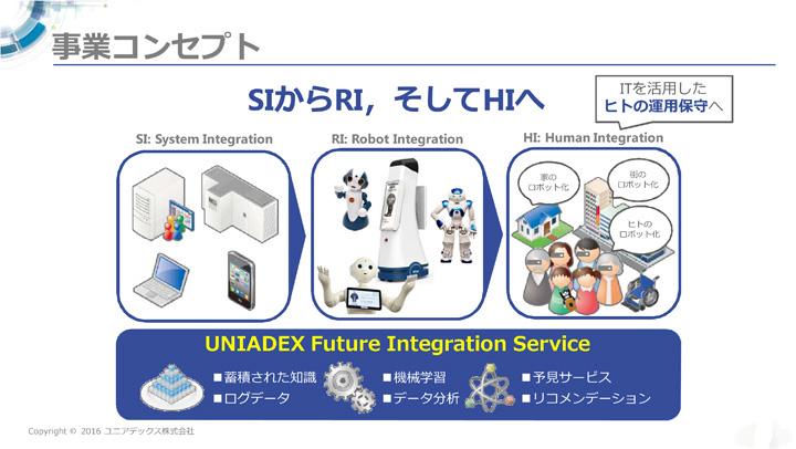 画像: RI: Robot Integrationの中央の自律移動型サービスロボットNAVii(ナビー).は、日本ユニシスが取り扱い。