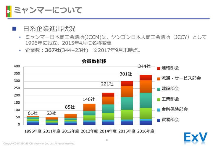 画像: 日系企業の進出状況