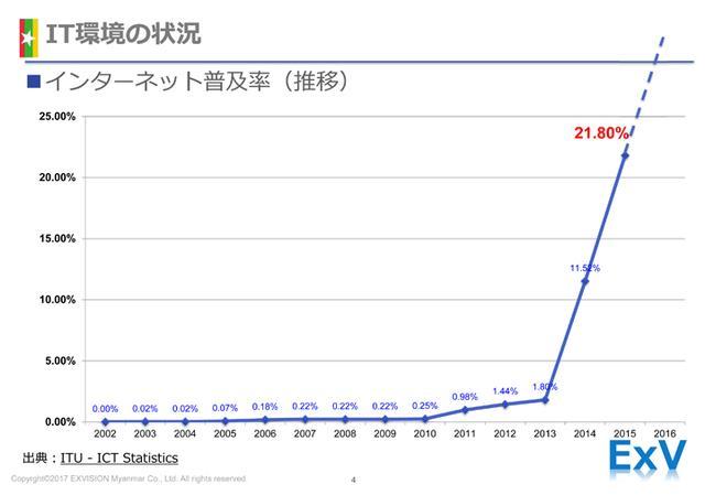画像1: インターネット普及率とICT活用度