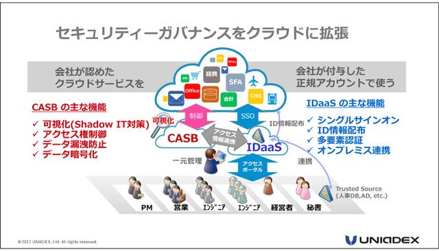 画像7: 【潜入レポート】第2回金融ICTカンファレンス2017 これから一気に拡大すると見込まれるクラウドのセキュリティー「CASB」と「IDaaS」に注目!(2018年1月10日号)