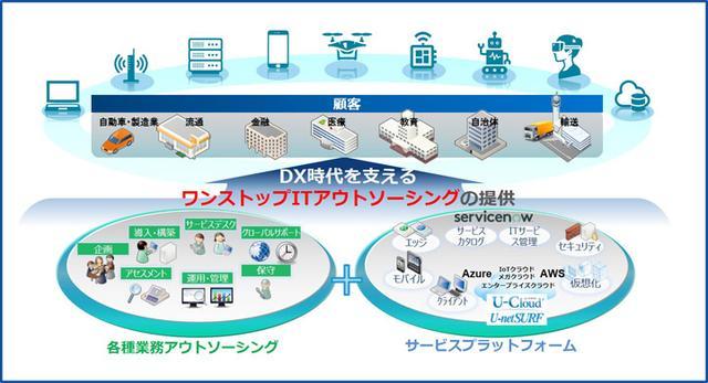 画像: ユニアデックスのITアウトソーシング(ITO)サービス概要