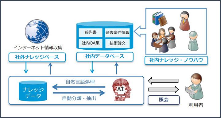 画像: AIを用いた建設ナレッジシステムの概要図 2019年6月3日「安藤ハザマとユニアデックス AIを用いた建設ナレッジシステムを開発」ニュースリリース実施 https://www.uniadex.co.jp/news/2019/20190603_kensetsu-ai_ando-hazama.html