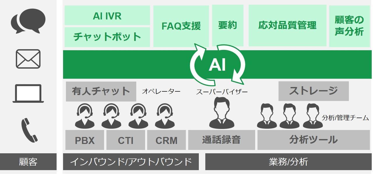 画像: AIを活用した「次世代コンタクトセンター」概要図