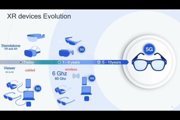 画像: Qualcomm社が予想する今後の展望、最終ゴールは軽量化のGlass型