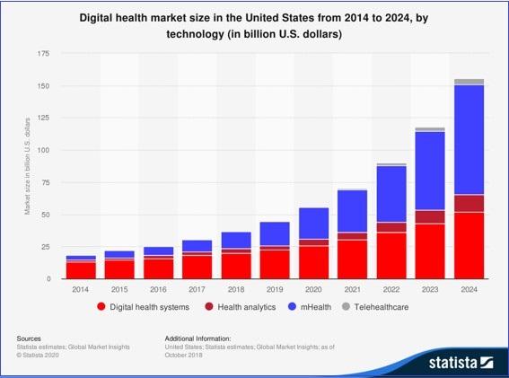 画像: 出典:デジタルヘルスマーケットサイズ(Statista)