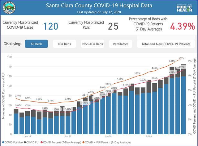 画像: 出典:Santa Clara County Public Healthホームページ