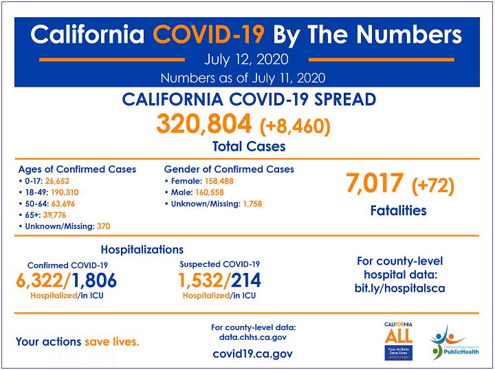 画像: カリフォルニア州のDailyの感染者情報。出典:カリフォルニア州のPublic Health