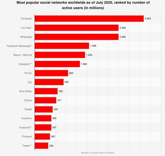 画像: 世界のソーシャルメディアネットワークツールの利用者数 引用元:Statista