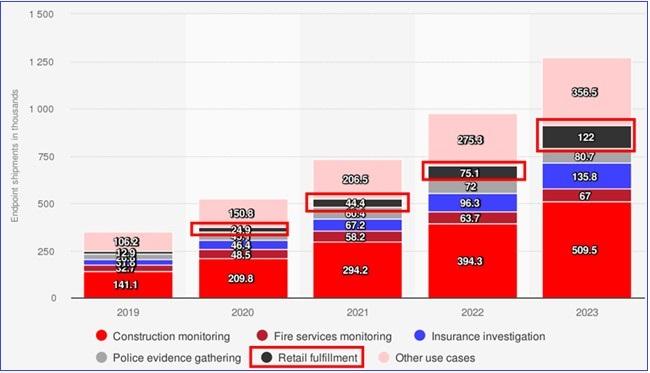 画像: 商用ドローンの販売台数は増加傾向 (statistaから引用)