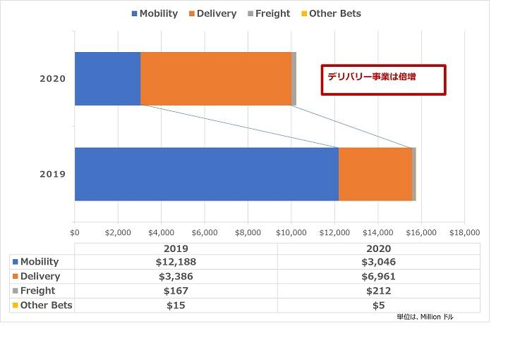 画像: Uber社 売上金のグラフ (Uber社 IR参照の元、筆者作成) 。昨対比で売上は減少しているがDelivery事業は倍以上で推移している