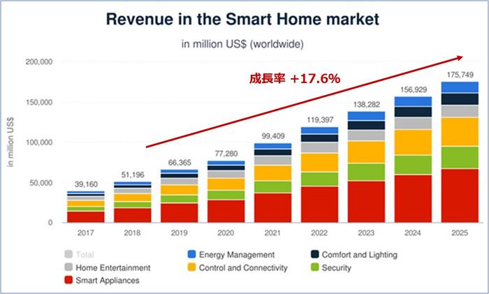 画像: 世界のスマートホームマーケット予測 、COVID-19の影響含む。(Statista調べ)