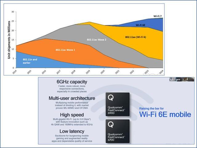 画像: 先日開催されたWi-Fi World Congressのセッションから抜粋。上段は、650Research Groupの資料からWireless LANの製品出荷予測(金額)。下段は、Qualcommのセッションで発表されていたWi-Fi6Eの新しいチップセットとその特徴