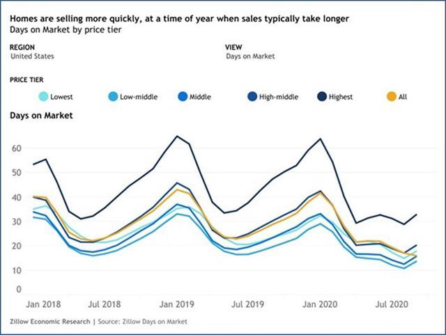 画像: 住宅が市場に出てから買われるまでの平均日数(Zillowより引用)
