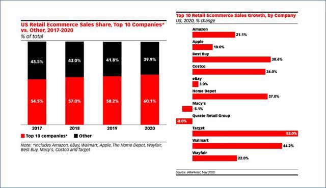 画像: 米国のeコマースTOP10企業の割合とそれぞれの成長率(eMarketer より引用)。TOP10が占めるeコマース全体の割合は年々上がっており、2020年は60%を超える。勝ち組と負け組がより鮮明になっている