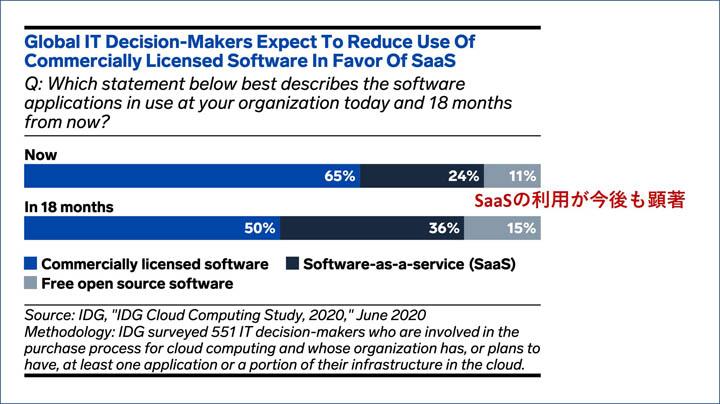 画像: クラウドサービスの利用予測。2020年6月 (Statista より引用)