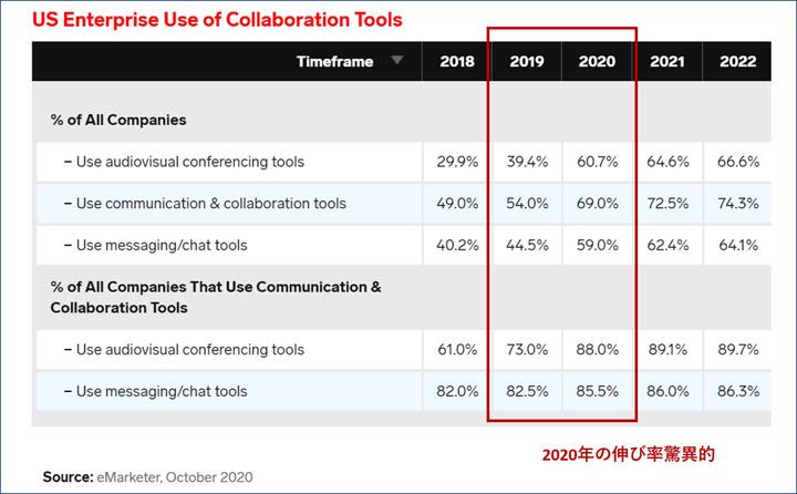 画像: 米国でのコラボレーションツールの利用率 (eMarketer より引用)。「Zoom」「Microsoft Teams」が代表格