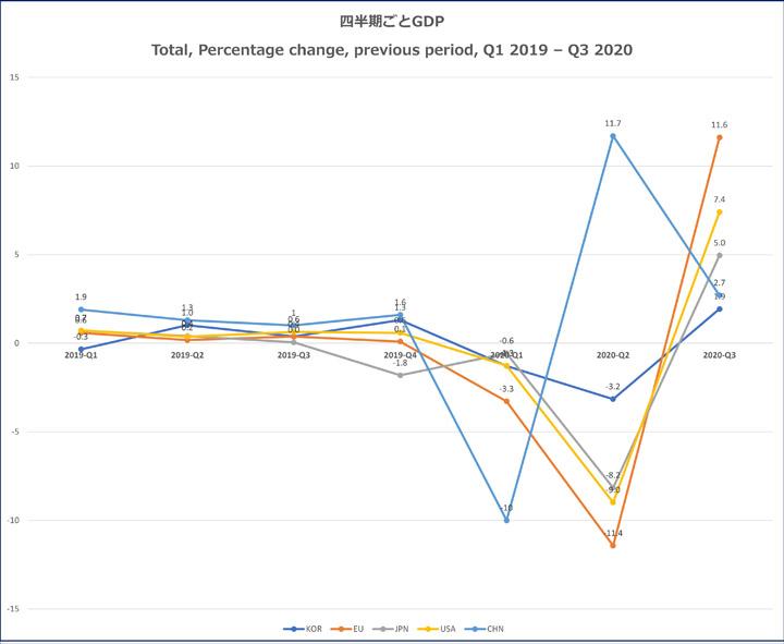 画像: 四半期ごとのGDP指数。OECDDataを元に筆者作成