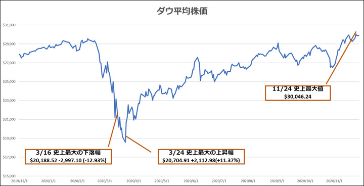 画像: ダウ平均株価の過去1年間の推移