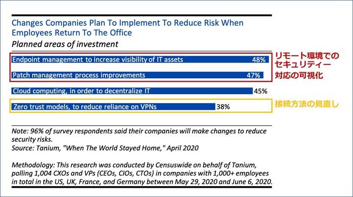 画像: 経営幹部のセキュリティー投資予測(Business Insiderから引用)