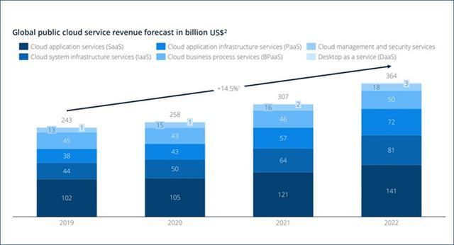 画像: 商用ソフトウエアライセンスからSaaSへの移行を予定しているアンケート結果(Business Insiderより引用)