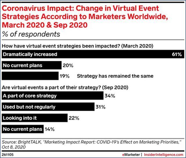 画像: ウェビナーテクノロジー企業のBrightTALKの調査では、2020年3月パンデミックの発生時に、世界中のマーケティング担当者の61%が、仮想イベントの数を劇的に増やすと述べました。6カ月後の9月には、同じ調査で回答者の34%が、仮想イベントは現在コア戦略の一部であると述べています