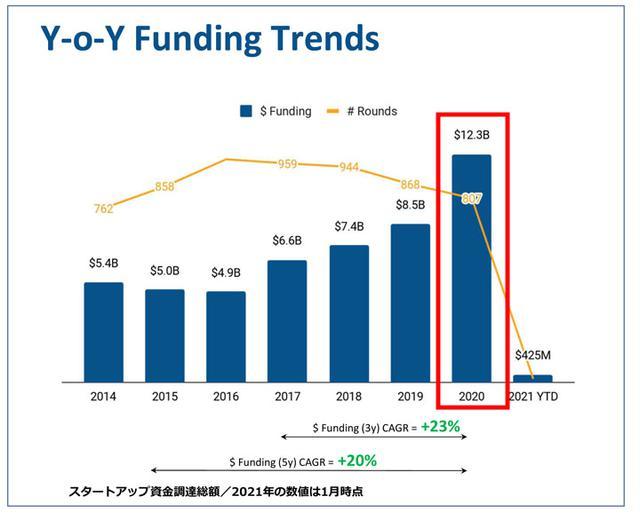 画像: ヘルスケアテックのマーケット情報によると、昨年のスタートアップ企業への投資実績(資金調達額)は、過去最高。COVID-19の影響によるテレヘルス/遠隔診療が不可欠になったことが要因として挙げられる。 2020年過去最高の資金調達額(Traxcn Healthcare IT レポートから抜粋)