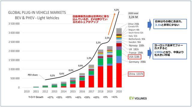 画像: EV世界販売台数 (EV-volumeより転載)