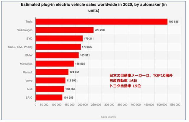 画像: 2020年のEV世界販売メーカーランキング(Statistaから引用)。BYDは中国深センの企業、SAIC/GM/Wulingは、上海汽車(中国)、GM(米国)、広西汽車集団(中国)の3社合併企業 、Renaultには日産自動車は含まれていない