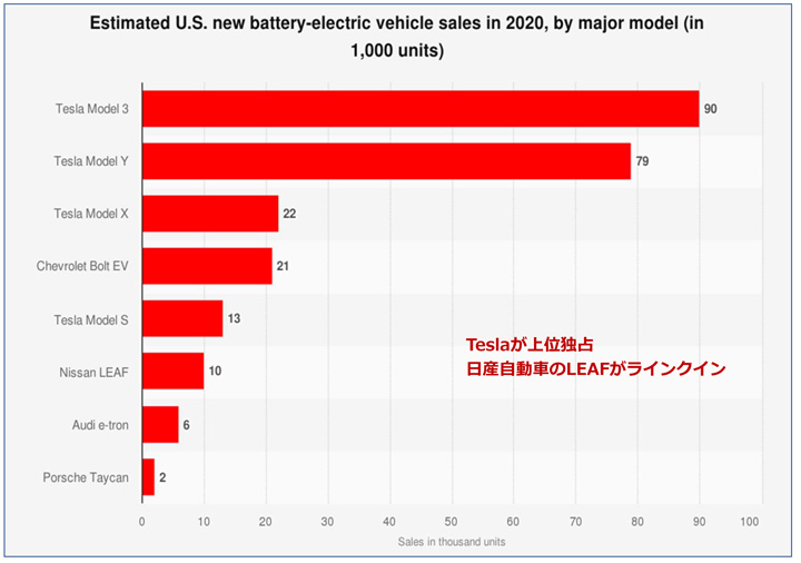 画像: 2020年の米国でのEV販売車種ランキング(Statistaから引用)。9位が僅差でBMW i3、10位がAudi e-tron sportsback、Tesla Model XのみSUVタイプ