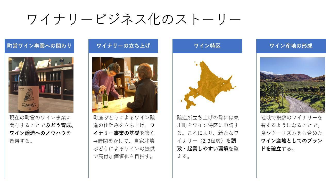 画像: 東川町の役場の⽅々に提案したビジネス化ストーリーです