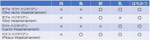 画像: ベジタリアンは、オヴォは「卵」。ラクトは「乳」を意味しています。中には、魚は食べられるというペスコベジタリアンもいます。日本だと、お寿司はOKになりますね